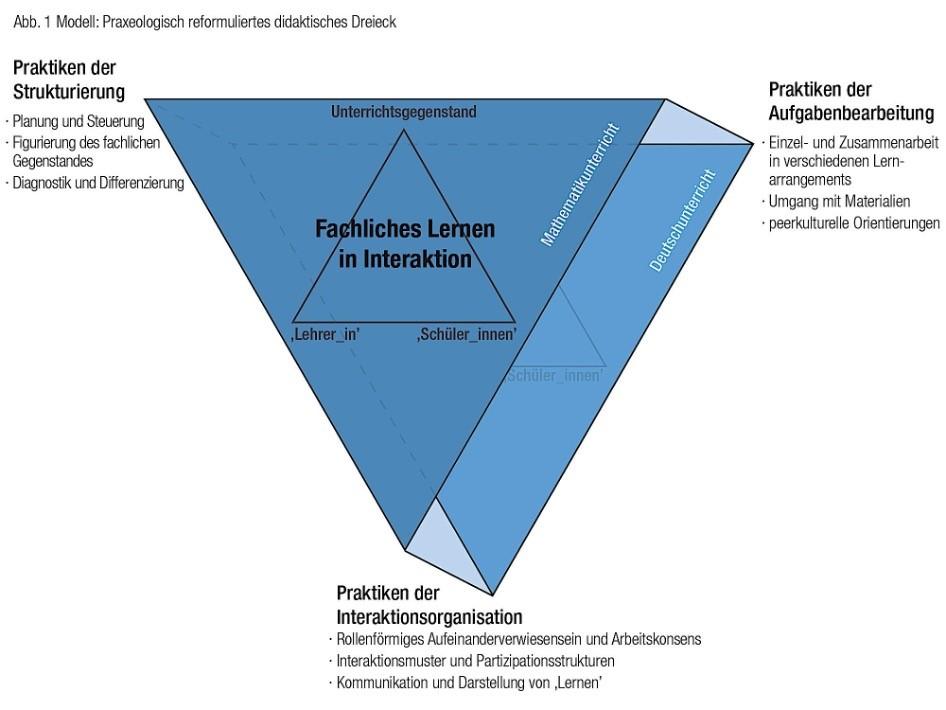 Grafik Doppeltes Dreieck
